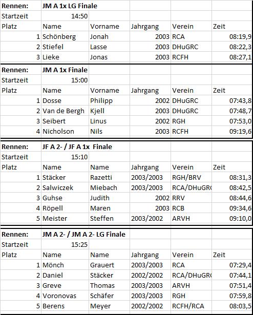 A-Junioren Ergebnisse KBM 2020
