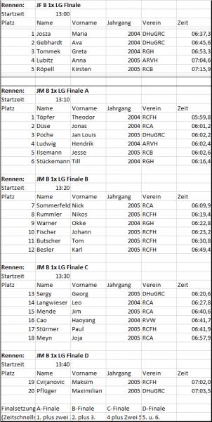 B-Junioren Leichtgewicht Ergebnisse KBM 2020