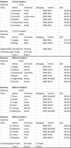 B-Junioren schwer Ergebnisse KBM 2020